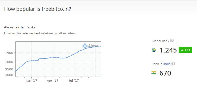 Alexa.com Freebitco.in