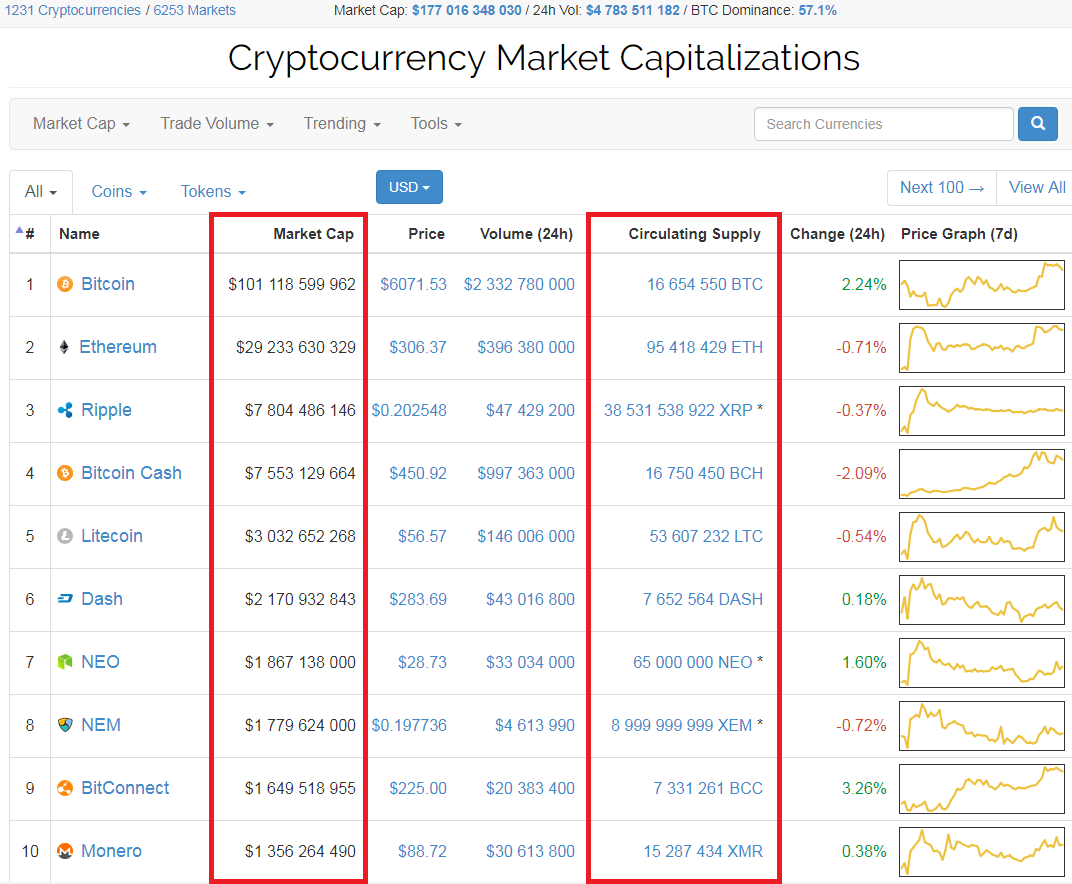Coinmarketcap top10